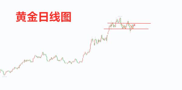 10.10黄金日线图.png