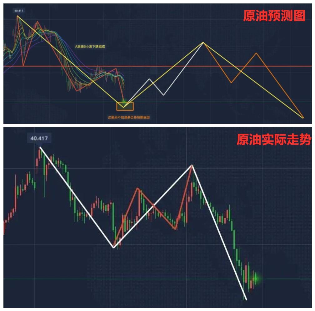 原油预测及走势图.jpg