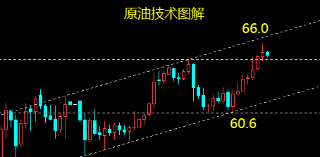 <a target='_blank' href='https://quote.fx168news.com/WTI/?from=xxdl'>原油</a>.png