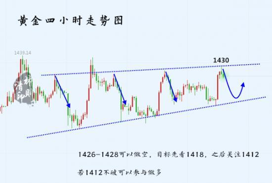 7.18黄金走势图.jpg