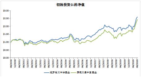 如何抓住大中華地區的投資機遇?